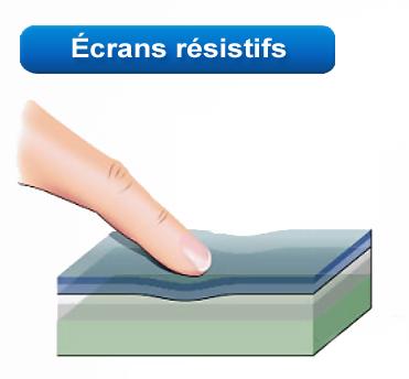 ecran tactile resistif