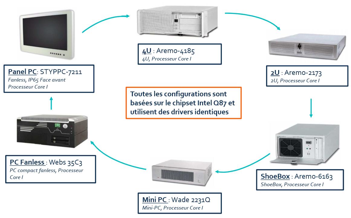 Réplication d'une configuration PC industriel sur divers formats