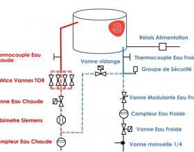 Banc de test chauffe eau électrique